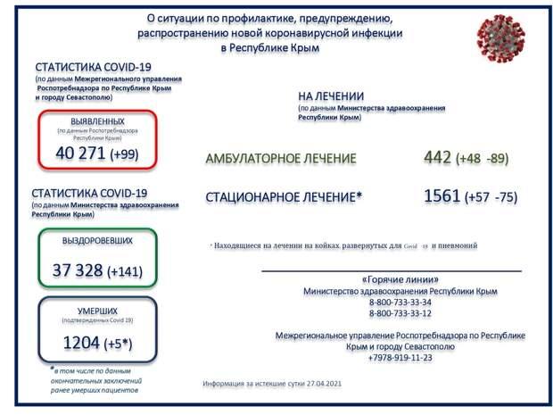 Коронавирус в Крыму и Севастополе: Последние новости, статистика на 28 апреля 2021 года