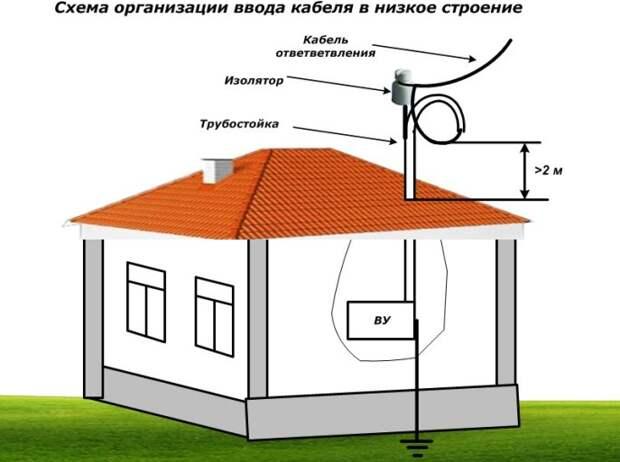 Как завести электричество в загородный деревянный дом?
