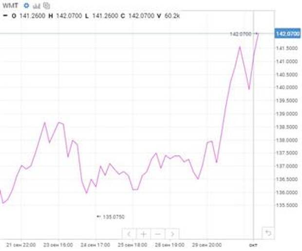 Walmart - выручка, мультипликаторы и доля в Tik Tok говорят о потенциале роста до $145,73