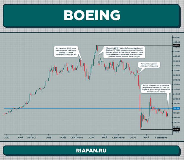 Boeing может потянуть за собой вниз производственные циклы ВПК США