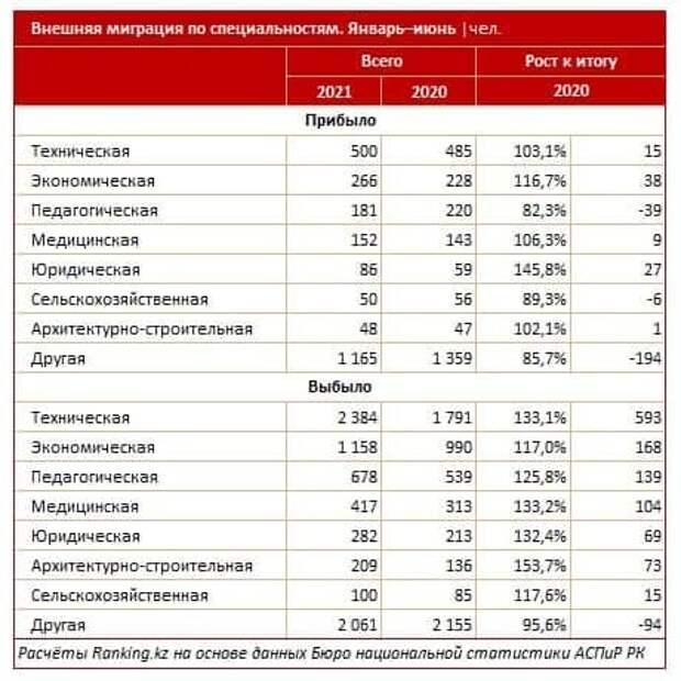 Власти Казахстана записали всех русских в «пятую колонну»