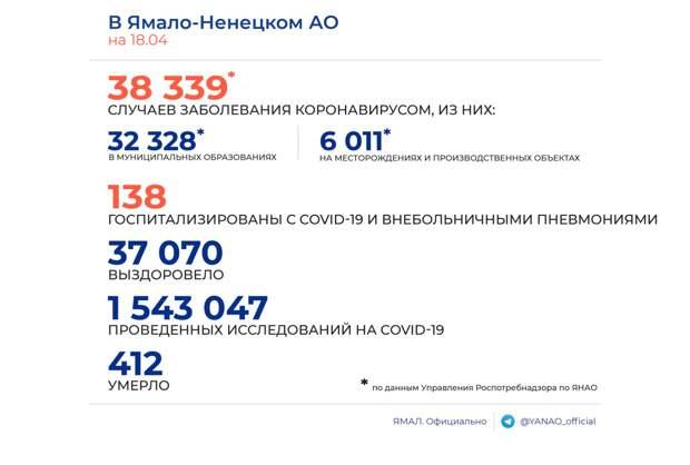 На Ямале за сутки выявлено 19 новых случаев заражения COVID-19