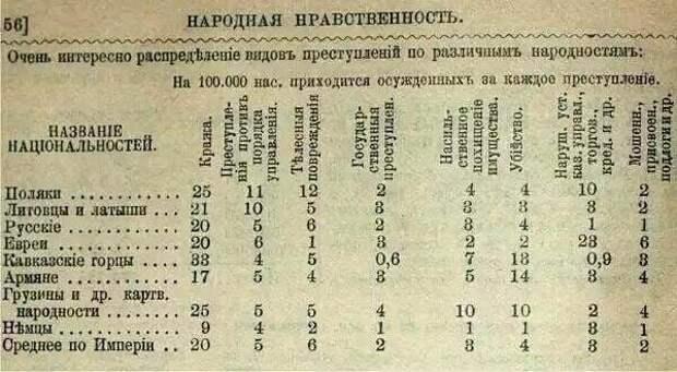 Преступления в Российской Империи - по национальностям