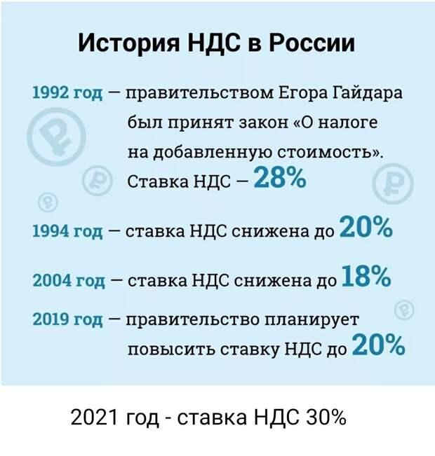 Про 30% в 2021 году - это шутка, конечно же. Но если и так дальше пойдёт - то всё возможно....