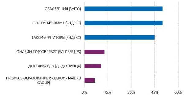 В российском сегменте онлайн-услуг ожидается усиление M&A-активности