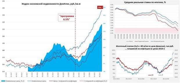 индекс московской недвижимости и ипотека