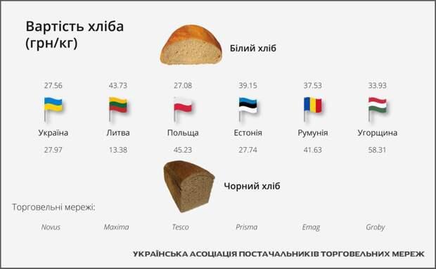 Украина догнала и местами перегнала европейские страны по стоимости хлеба