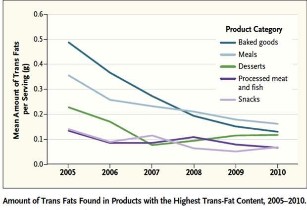 """Производители США добровольно снижали содержание трансжиров в продуктах - """"Здравком"""""""