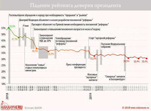 Падение рейтинга доверия президента(2019) Фото: Накануне.RU