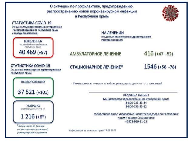 Коронавирус в Крыму и Севастополе: Последние новости, статистика на 30 апреля 2021 года