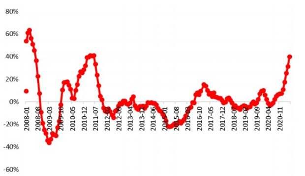 Рост индекса продовольственных цен в мире, % г/г