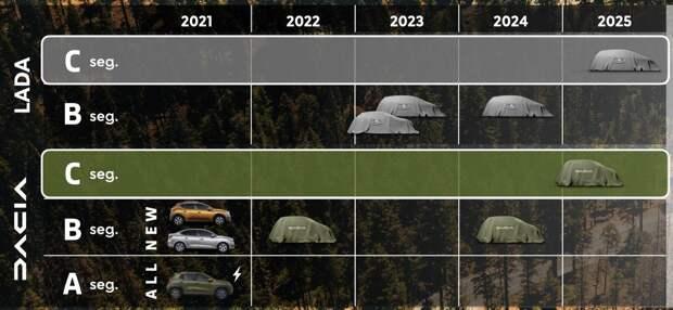 Lada и Dacia — братья навек. Vesta, Granta и старые Нивы скоро уйдут