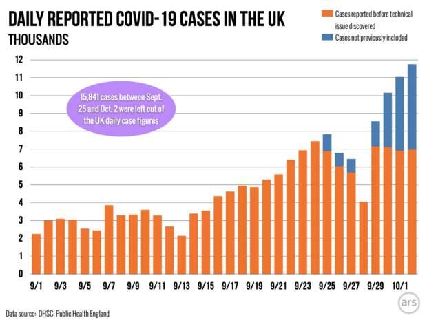 """Англичане """"потеряли"""" почти 16 тыс. случаев Ковида из-за статистики в Excel"""
