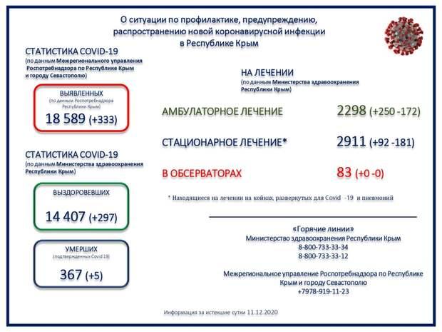 В Крыму 5 человек с коронавирусом умерли за сутки