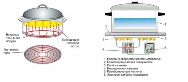 Принцип работы индукционной плиты