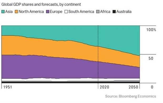 Доли континентов в мировом ВВП