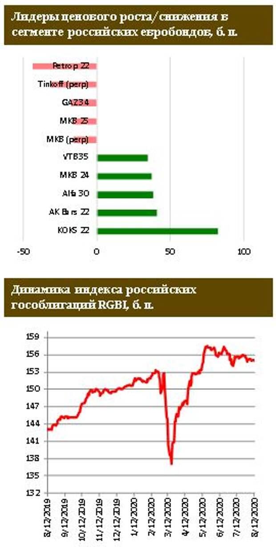ФИНАМ: В российских евробондах смешанная динамика