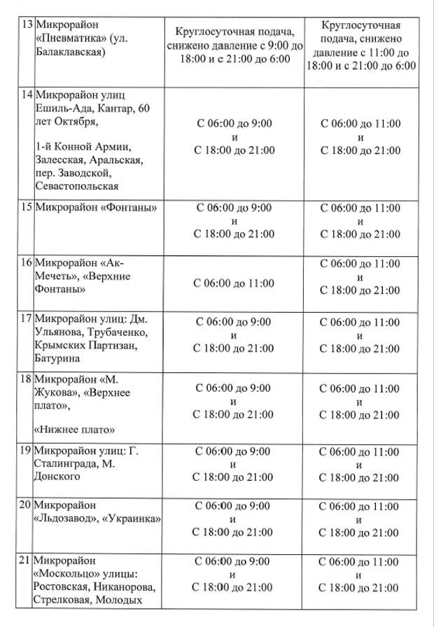 В Симферополе обновили график подачи воды
