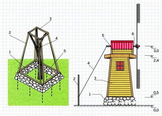 Схема построения садовой мельницы