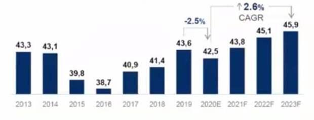 Прогноз спроса на сталь в России