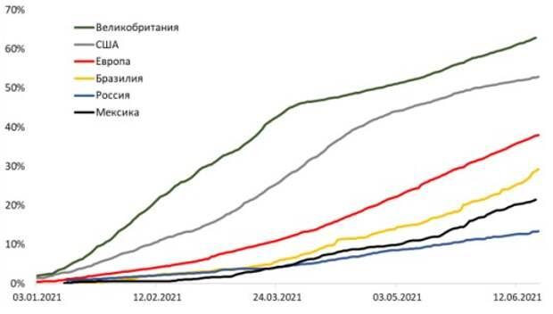 Доля вакцинированного населения по странам, %