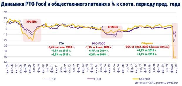 Оборот общественного питания в России в 1 полугодии упал более чем на четверть