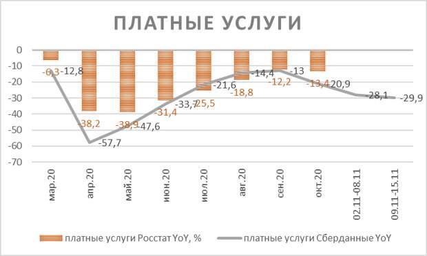Экономические данные РФ за октябрь - картина выглядит неоднородной