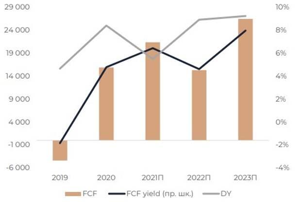 FCF доходность и дивидендная доходность