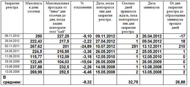 Акции «Уралкалия» - все что вам нужно знать об их поведении в мае.