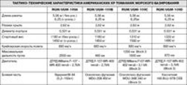 "В арсеналах Пентагона - от 2800 до 3600 КР ""Томагавк"" морского базирования"
