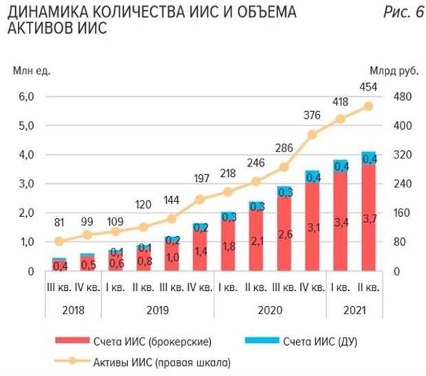 Динамика количества ИИС и объема активов ИИС