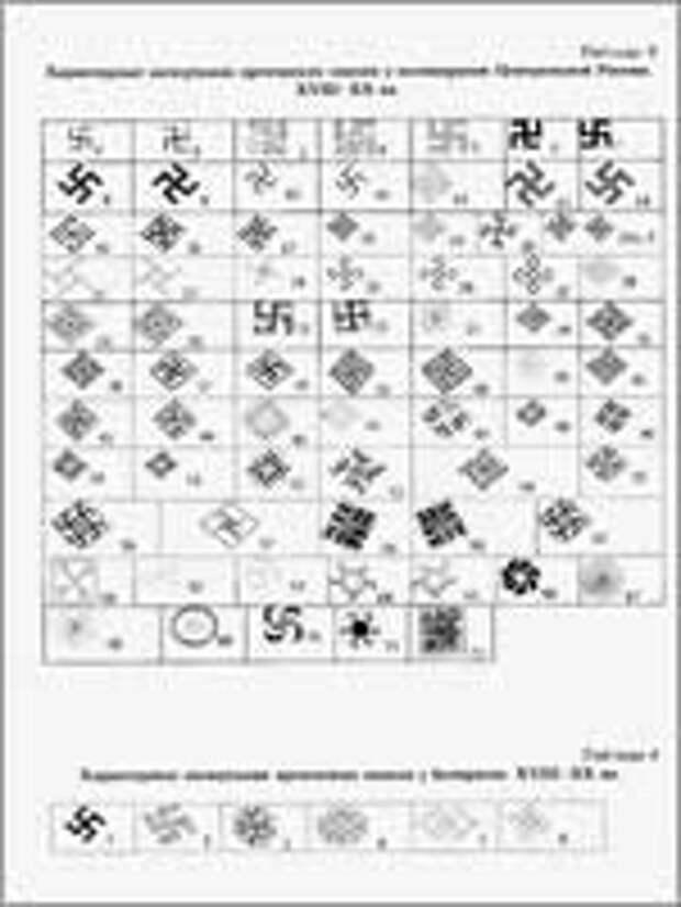 Таблица начертания свастик в центральной России и Белоруссии в XVIII-XX вв.