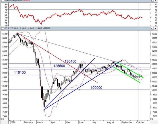 На следующей неделе ситуация на российском рынке улучшится