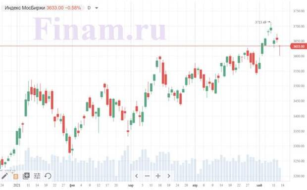 Коронавирус и финансовые рынки 13 мая: Эксперт назвала условие снижения заболеваемости COVIDв России