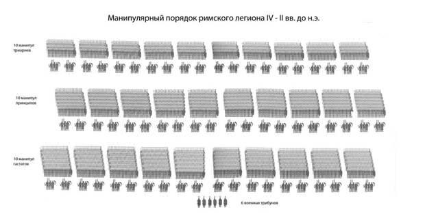 Схема манипулярного легиона в соответствии с описанием Полибия - Так создавались легионы: манипулярный боевой порядок | Военно-исторический портал Warspot.ru
