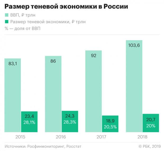 Скрытый ВВП, мухлёж МВФ с ППС и качество образования в России