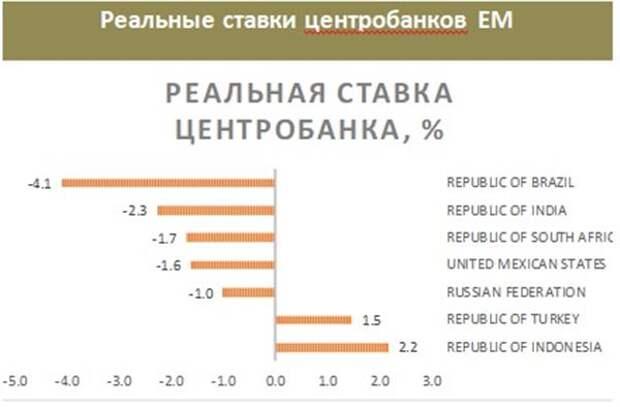 Реальные ставки центробанков EM