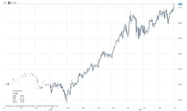 Перспективы инвестиций в логистическую отрасль