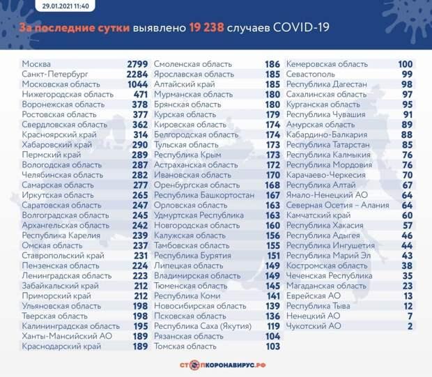 Коронавирус в России: сколько заболевших, умерших и вылечившихся 29 января