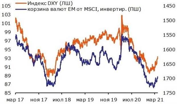 Долларовый индекс DXY и валюты ЕМ