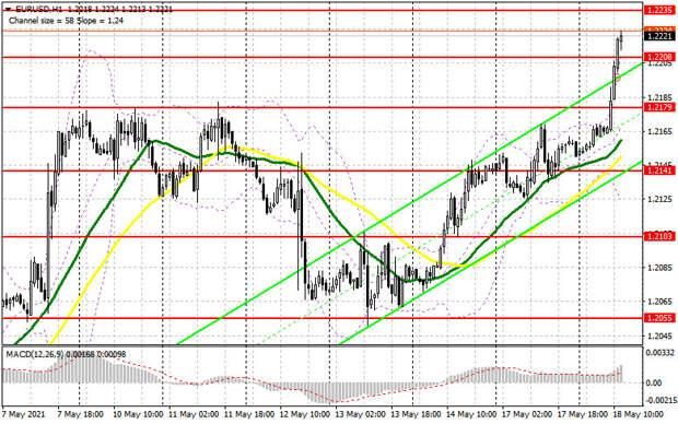 EUR/USD: план на американскую сессию 18 мая (разбор утренних сделок). Покупатели евро пробиваются к новым максимумам, устраивая