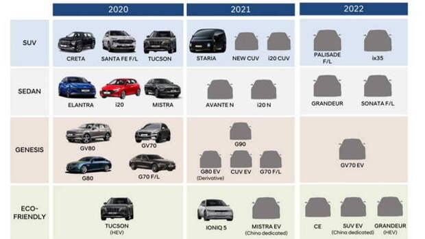 Hyundai сообщил о скором рестайлинге Sonata и Palisade