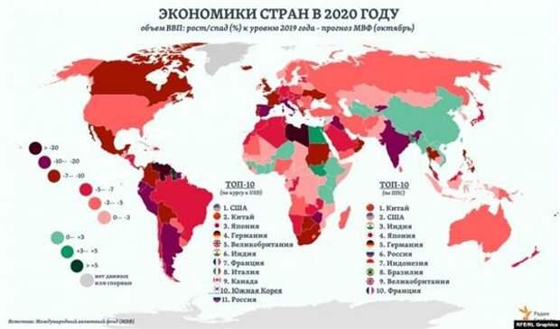 Экономики стран в 2020 году