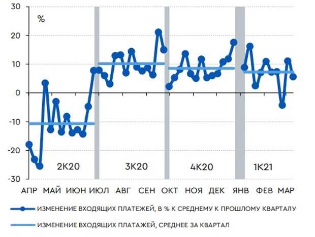 Динамика входящих платежей через ЦБ РФ