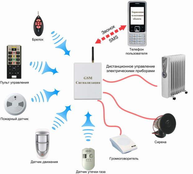 Картинки по запросу Выбираем охранную сигнализацию для дома (автомобиля): датчик движения