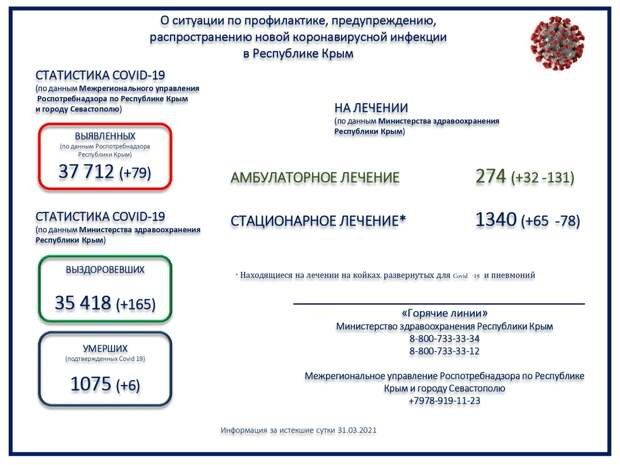 Коронавирус в Крыму и Севастополе: Последние новости, статистика на 1 апреля 2021 года