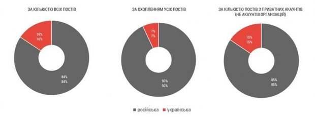 Украинцы обманули социологов в вопросе выбора языка, но в соцсети произошла зрада – исследование