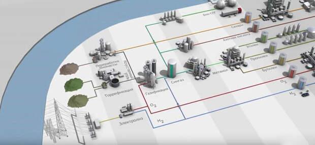 Концепт проекта Chemport Europe на севере Нидерландов.
