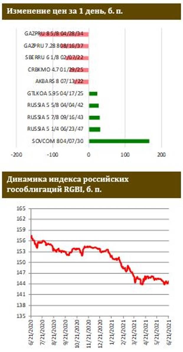 ФИНАМ: Белорусские евробонды во власти распродаж