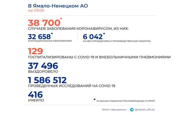 На Ямале 16 новых случаев заражения COVID-19